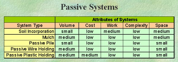 Passive Composting Systems